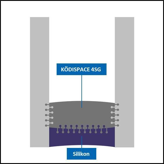 Aufgrund seiner speziellen Zusammensetzung geht Ködispace 4SG im Randverbund sowohl mit dem Glas als auch mit dem Sekundärdichtstoff Silikon eine chemische Bindung ein. Das Isolierglas wird so zu einer fest verbundenen und dennoch flexiblen Einheit.